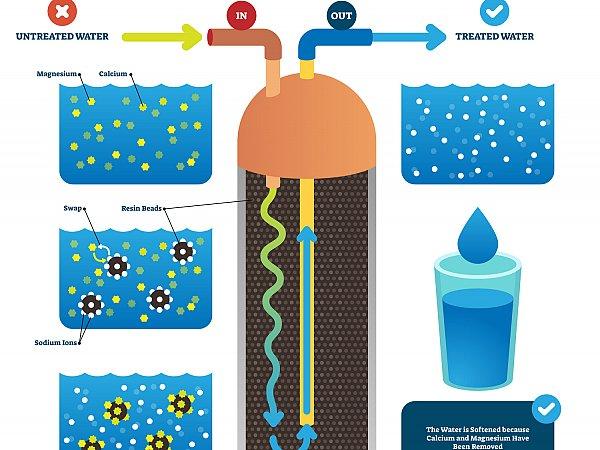 Allen TX Water Softeners